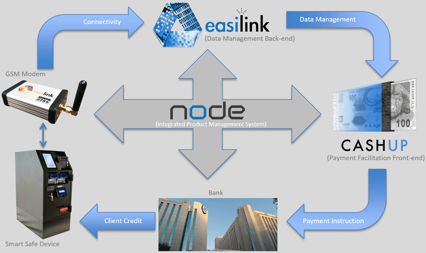 solution overview, node, easilink, cashup, bank, gsm modem
